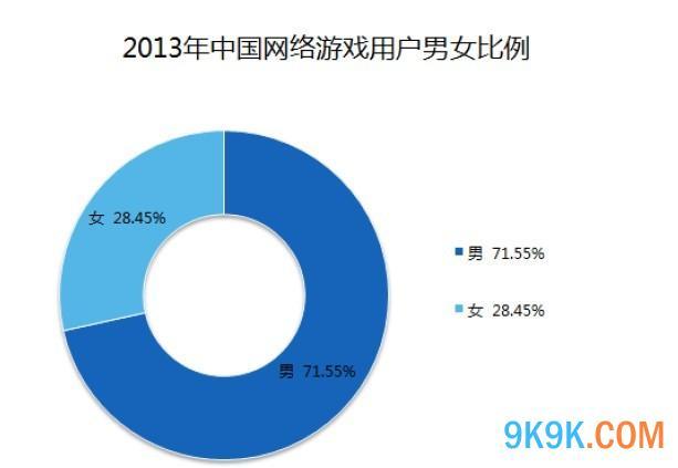 中国网络游戏用户年龄分布 中国网络游戏用户群体以20-30岁为主要