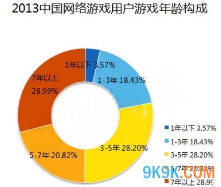 2013年中国网络游戏用户整体特征分析