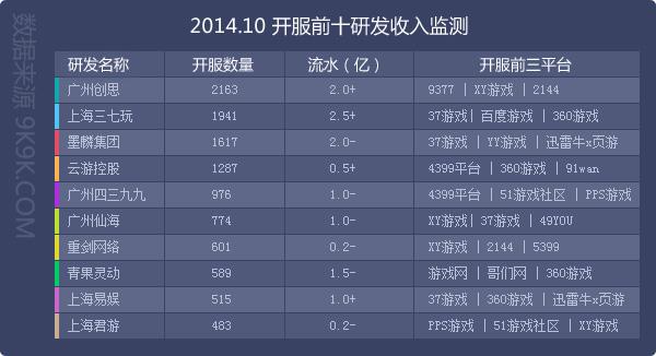 ...yy游戏、畅游wan据网页游戏开服数据统计共入驻了17家一线...