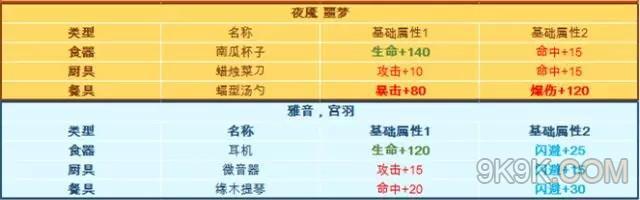 料理次元装备基础属性一览表