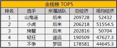 MPL常规赛:首周试炼结束 后来遥远暂居积分榜第一