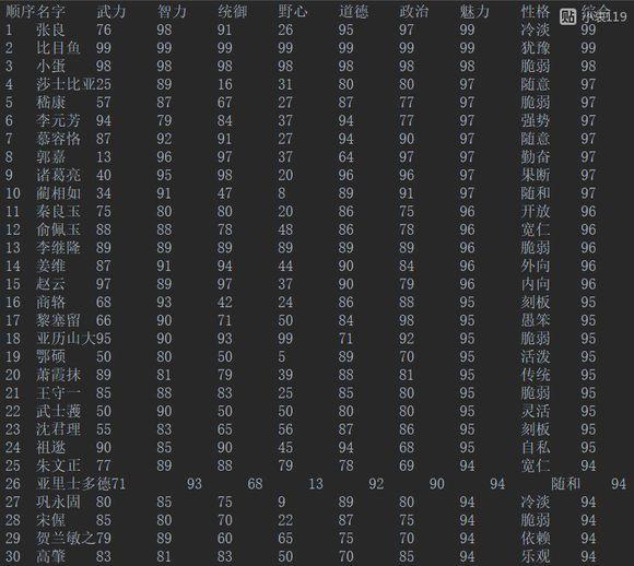 皇帝成长计划2H5全名臣排行榜