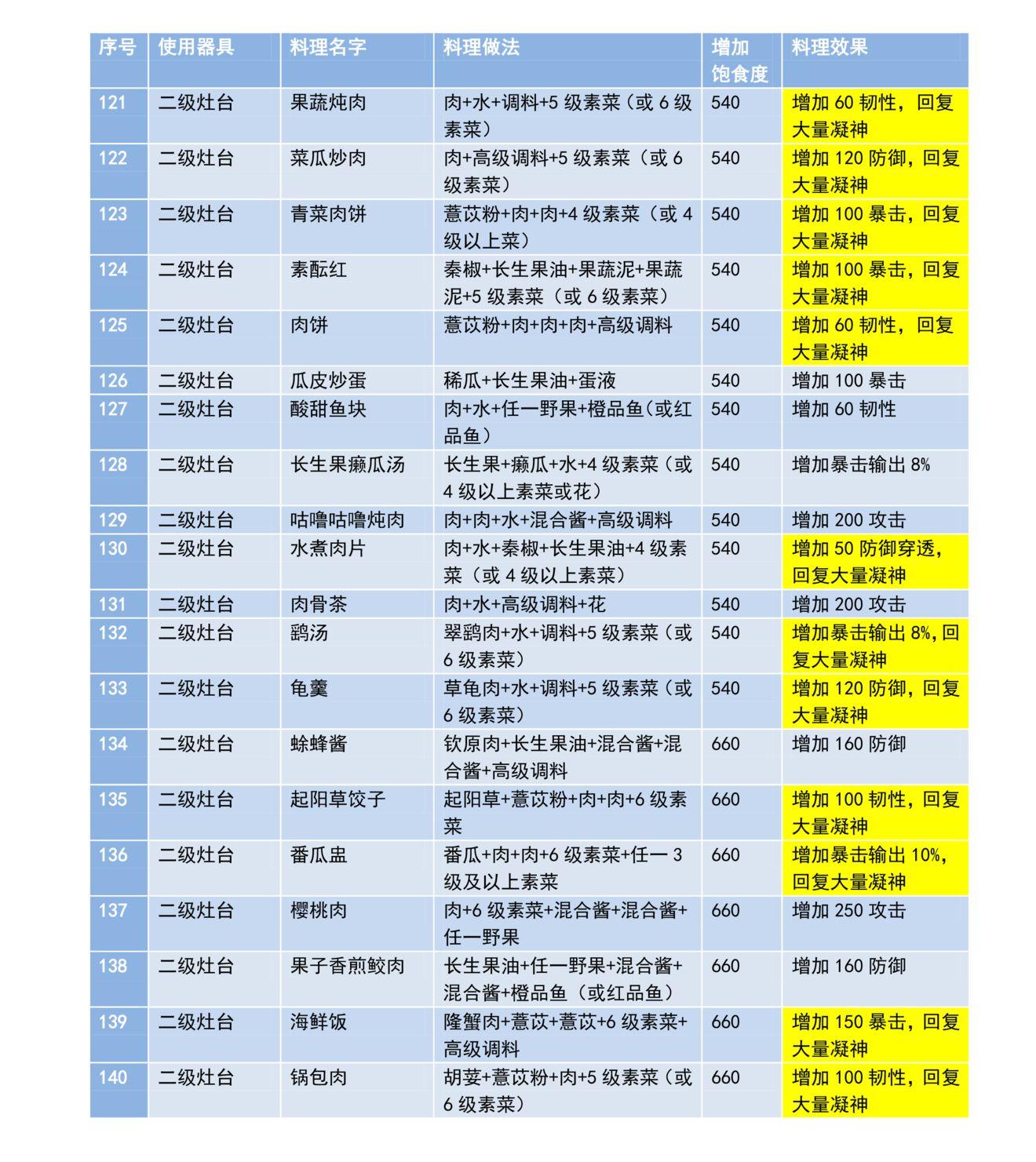 妄想山海全菜谱配方大全公测版本